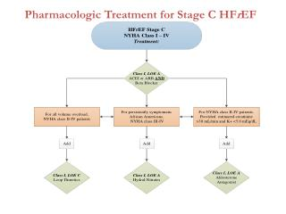 Pharmacologic Treatment for Stage C HF r EF