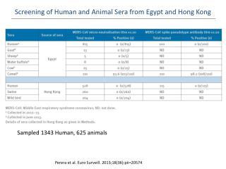 Screening of Human and Animal  S era from Egypt and Hong Kong
