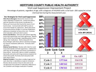 HERTFORD COUNTY PUBLIC HEALTH AUTHORITY Viral Load Suppression Improvement Project