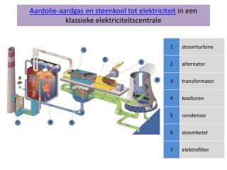 Aardolie-aardgas en steenkool tot elektriciteit  in een klassieke elektriciteitscentrale