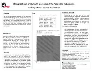 Using Dot plot analysis to learn about the A3 phage subcluster.