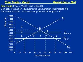 Free Trade – GoodRestriction – Bad