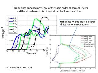 Turbulence enhancements are of the same order as aerosol effects