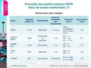 Pronostic des petites tumeurs HER2  dans les essais randomisés  (1)