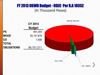 F Y 2013 DSWD Budget - OSEC  Per R.A  10352 (In Thousand Pesos)