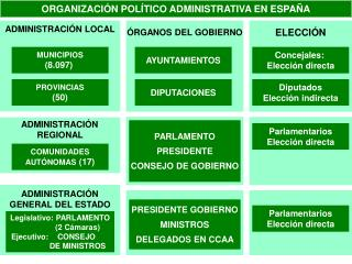 ORGANIZACI N POL TICO ADMINISTRATIVA EN ESPA A