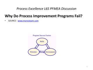 Process Excellence L6S PFMEA Discussion