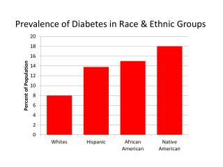 Prevalence of Diabetes in Race & Ethnic Groups