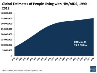 Global Estimates of People Living with HIV/AIDS,  1990-2012