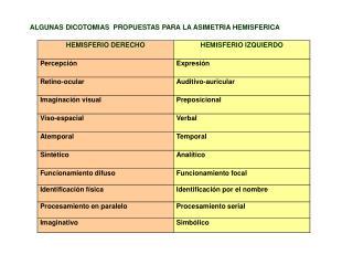 ALGUNAS  DICOTOMIAS   PROPUESTAS PARA LA  ASIMETRIA HEMISFERICA