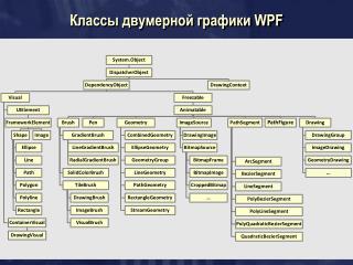 Классы двумерной графики  WPF
