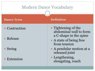Modern Dance Vocabulary