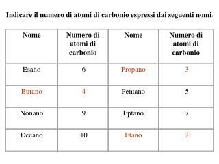 Indicare il numero di atomi di carbonio espressi dai seguenti nomi: