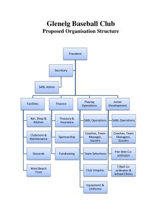 Glenelg Baseball Club Proposed Organisation Structure