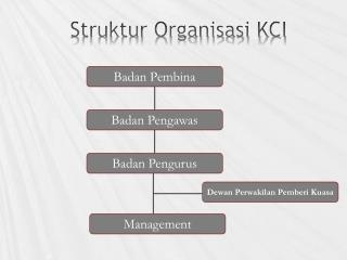 Struktur Organisasi KCI