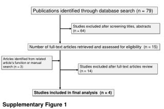 Publications identified through database search (n = 79)