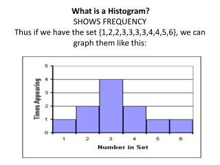 Other Histograms