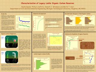 Characterization of Legacy Labile Organic Carbon  Reserves