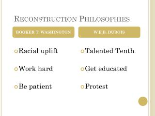 Reconstruction Philosophies