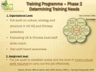 Training Programme � Phase 2  Determining Training Needs