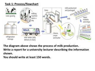 Task 1: Process/flowchart
