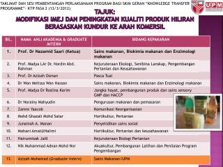TAJUK: modifikasi imej dan peningkatan kualiti produk hiliran berasaskan kundur ke arah komersil