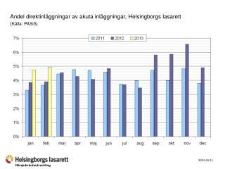 Andel direktinläggningar av akuta inläggningar, Helsingborgs lasarett  ( Källa: PASiS)