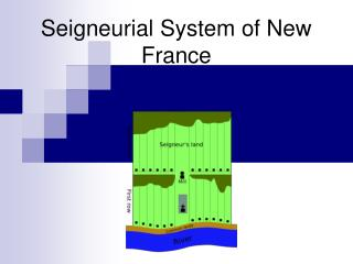 Seigneurial System of New France