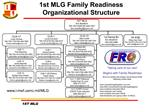 1st MLG Family Readiness Organizational Structure