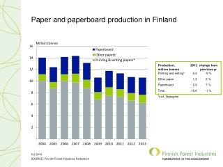 Paper and paperboard production in Finland