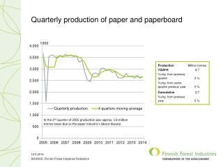 Quarterly production of paper and paperboard