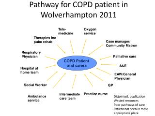 Pathway for COPD patient in Wolverhampton 2011