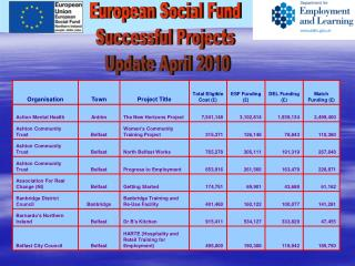 European Social Fund  Successful Projects  Update April 2010