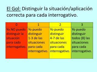 El  Gol : Distinguir  la  situación / aplicación correcta para cada interrogativo .