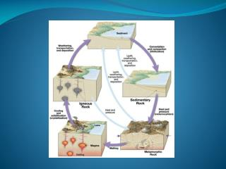 Interaction of Climate and  Geologic Processes Weathering Volcanic Activity Sea-level change