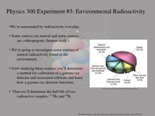 Physics 300 Experiment #3: Environmental Radioactivity