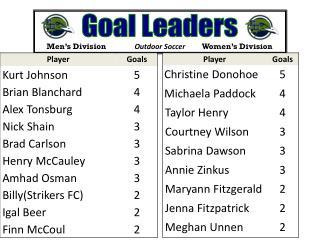 Goal Leaders