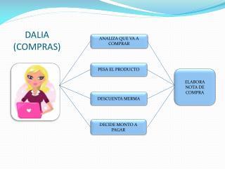 DALIA (COMPRAS)