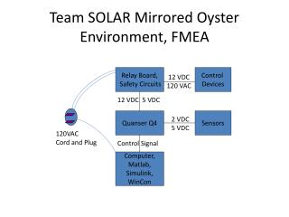 Team SOLAR Mirrored Oyster Environment, FMEA