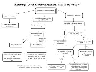 Examine Chemical Formula