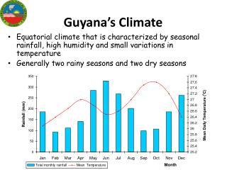 Guyana's Climate