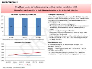 2014/15 pan-London planned  commissioning position:  maintain commissions at 228