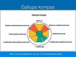 Gallups kompas