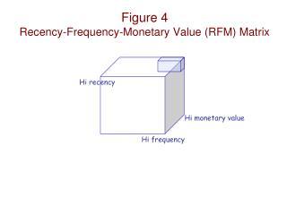 Figure 4 Recency-Frequency-Monetary Value (RFM) Matrix