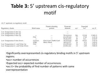 Table 3:  5' upstream  cis -regulatory motif