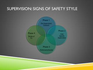 SUPERVISION: SIGNS OF SAFETY STYLE