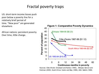 Fractal poverty traps