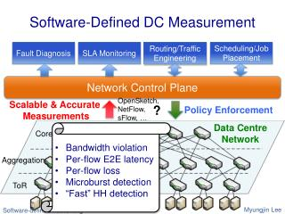 Software-Defined DC Measurement