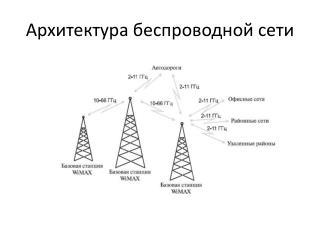 Архитектура беспроводной сети