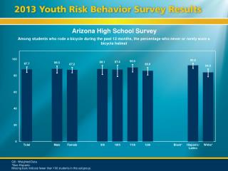 Arizona High School Survey